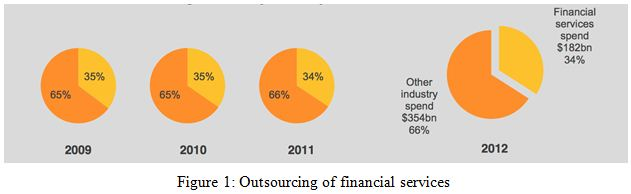 Outsourcing of financial services