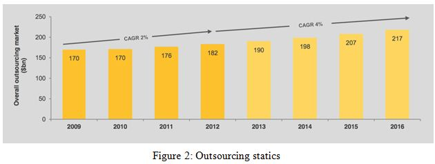 Outsourcing statics