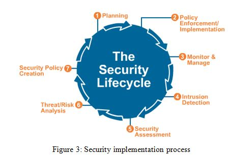 Security implementation process