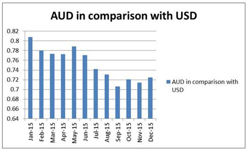 AUD in comparison with the USD