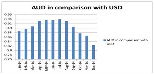 AUD in relation with the USD