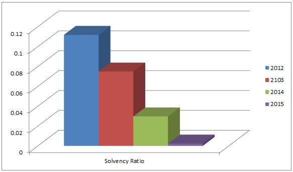 Solvency ratio