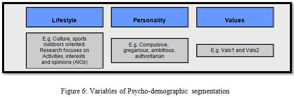 Variables of Psycho-demographic segmentation