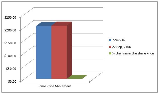 Share price movement