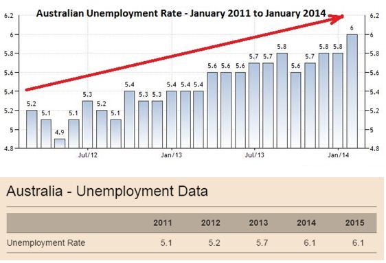 unemployment seen in Australia