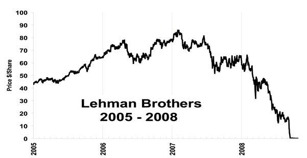 Lehman Brothers Case Study