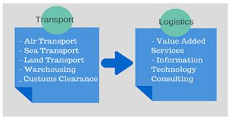 Transportations and logistic