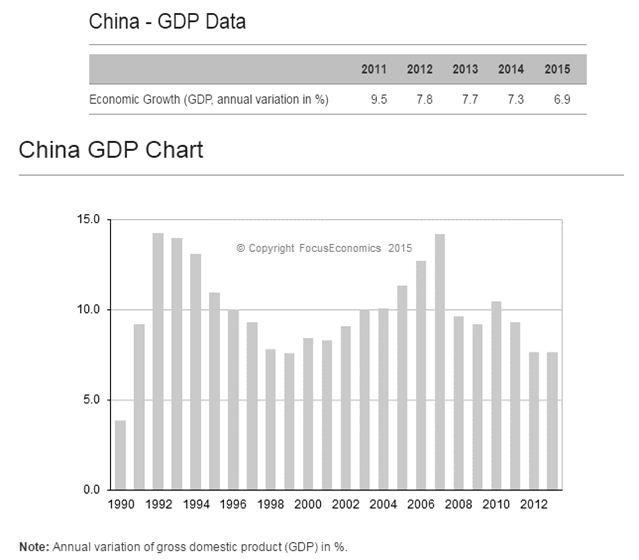 GDP of China