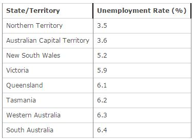 Unemployment in Australia table