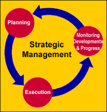 BUSS5424 Strategy and Management Research Assignment Help