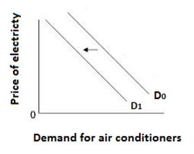 Demand for air conditioners