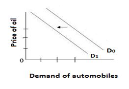 Demand for automobiles