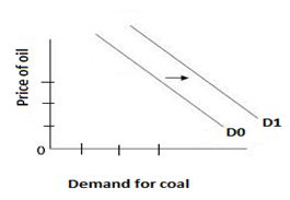 Demand for coal