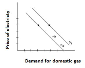 Demand for domestic gas