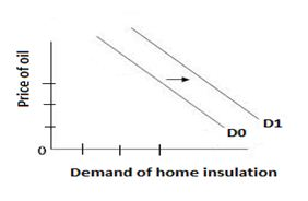 Demand for home insulation