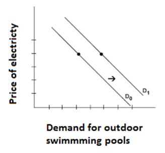 Demand for outdoor swimming pools