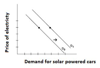 Demand for solar powered cars