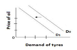Demand for tyres