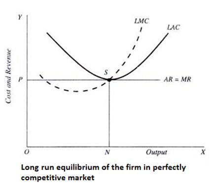 long-run perfectly competitive equilibrium for the firm