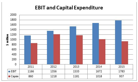 Earnings, Revenue and Capital Expenditure