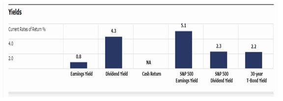 financial ratios of Coles