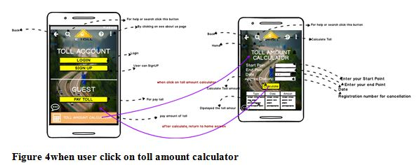when user click on toll amount calculator, ITC 504 Online assignment Help