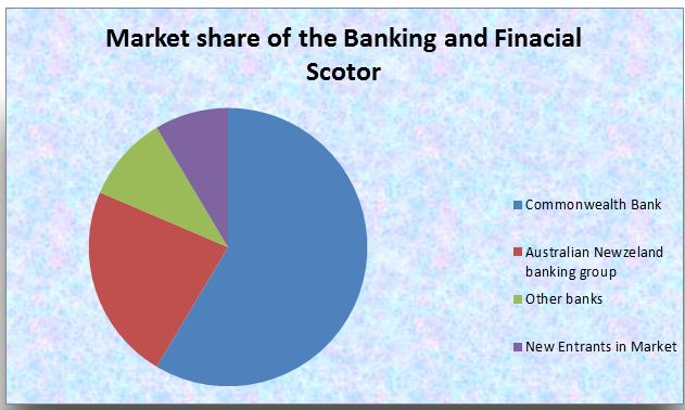 banking and financial sectors