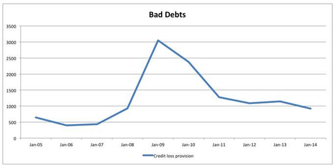 Credit loss provisions