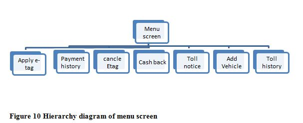 Hierarchy diagram of menu screen, ITC 504 Cheap Assignment Help