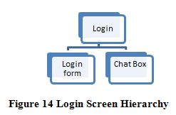 Login Screen Hierarchy, ITC 504 Assignment Help
