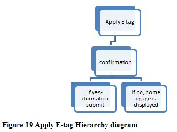 Apply E-tag Hierarchy diagram,  ITC 504 Assignment Help