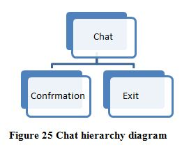 Chat hierarchy diagram, ITC 504 Assignment Help