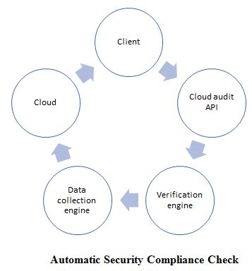 Automatic Security Compliance Check