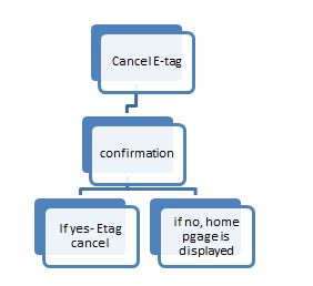 Hierarchy diagram, ITC