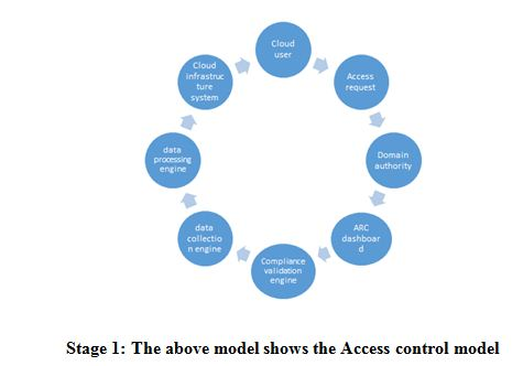 The above model shows the Access control model, ITC 571 Assignment Help
