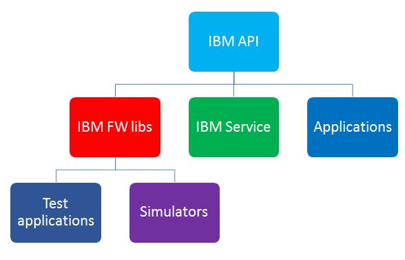 Work flow diagram at IBM, ITC 571 Online Assignment Help