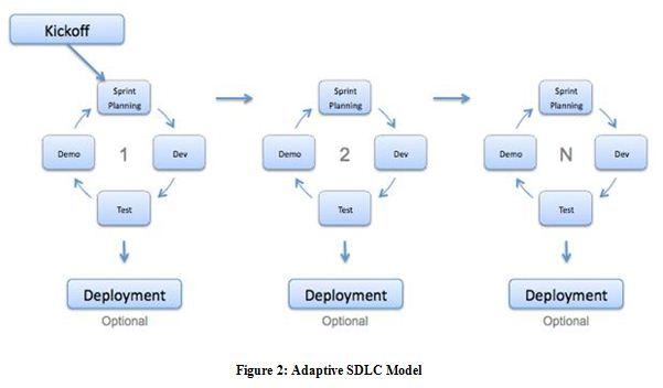 Adaptive SDLC Model