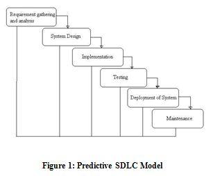 Predictive SDLC Model