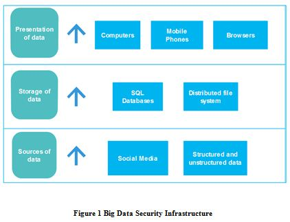 Big Data Security Infrastructure