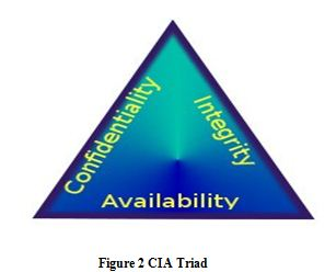 CIA Triad, ITC 596 IT Risk Management