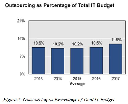 Outsourcing as Percentage of Total IT Budget, ITC 596 Assignment Help