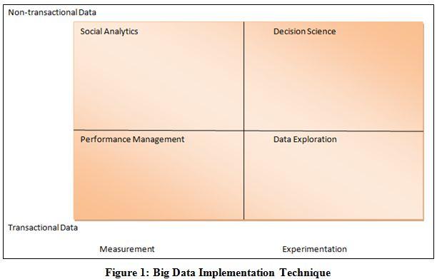 Big Data Implementation Technique