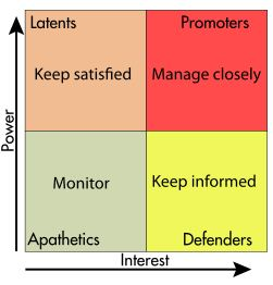 Stakeholder's analysis