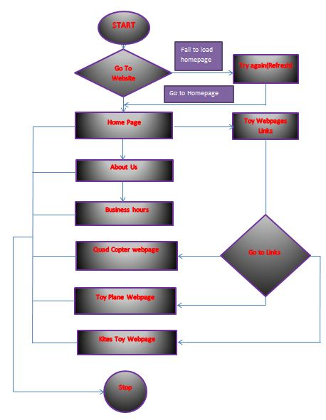Flow Chart of the developed Website