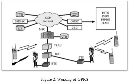 Working of GPRS