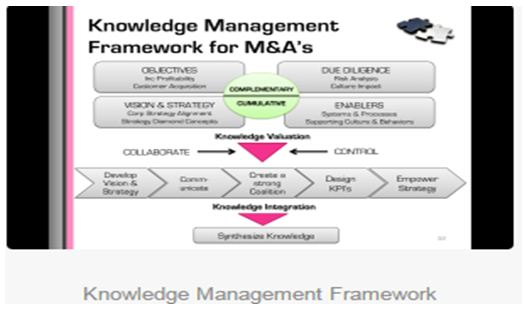 framework of knowledge management