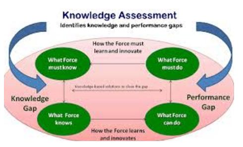 Knowledge implementing