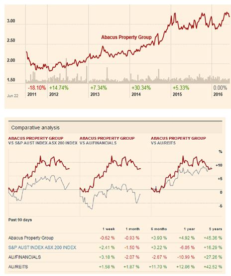 stock prices of the company