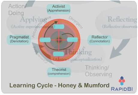 learning cycle