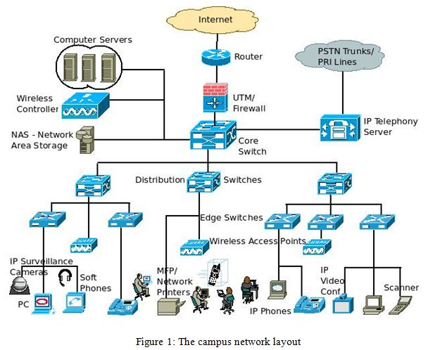 The campus network layout